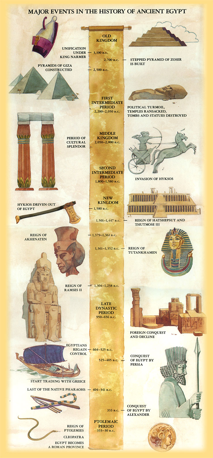 an analysis of the significance of civilization of ancient egypt What was the importance of ancient egypt importance ancient egypt: the egyptian civilization was built around the nile river because it is and.